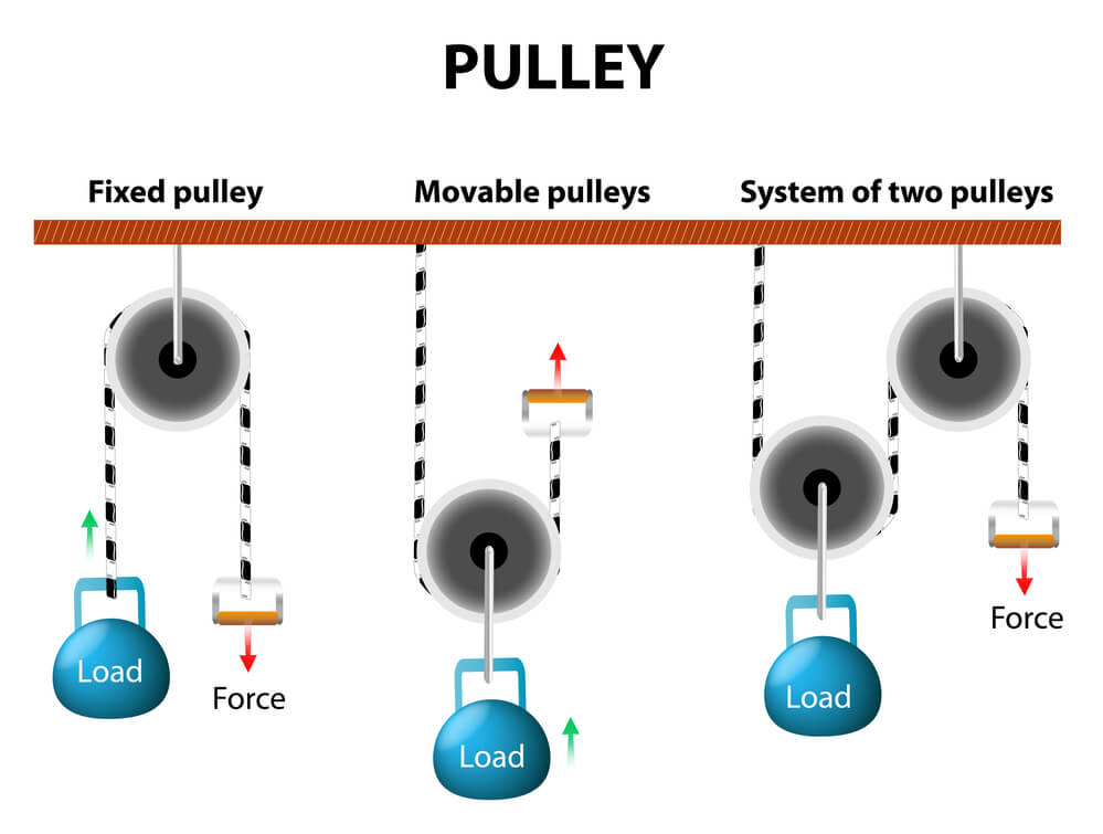Simple Pulley System